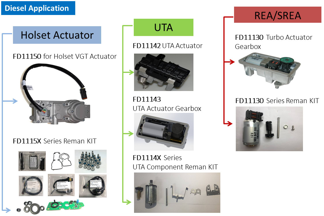 Electronic Turbo Actuator Diesel Application
