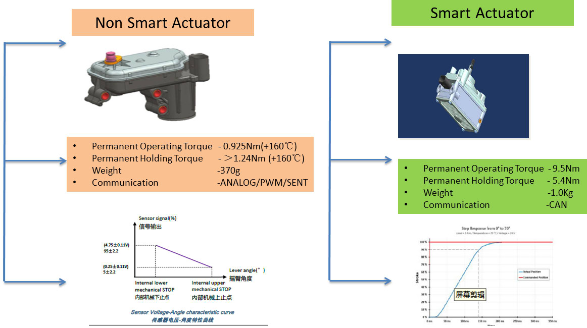Electronic Turbo Actuator Gasoline Application