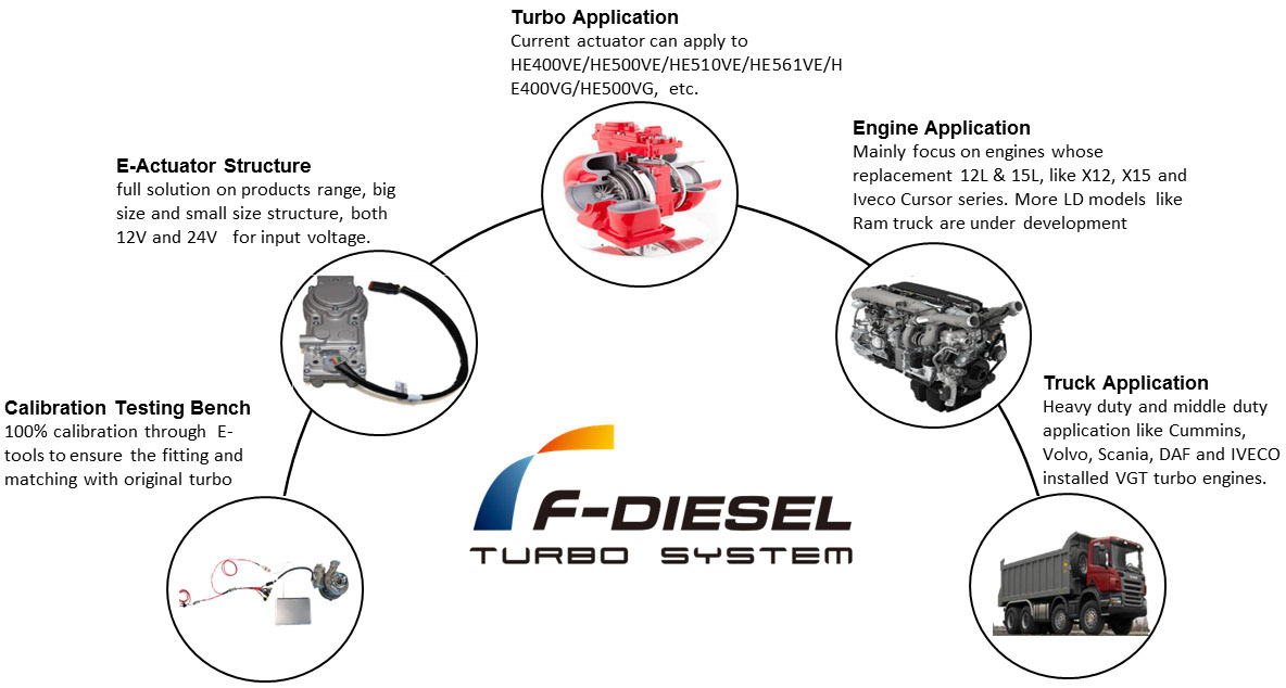 F-DIESEL Turbo E-Actuator Application Engineering