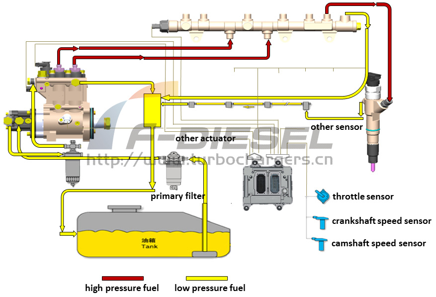 In-line CRS Fuel Circuit Scheme