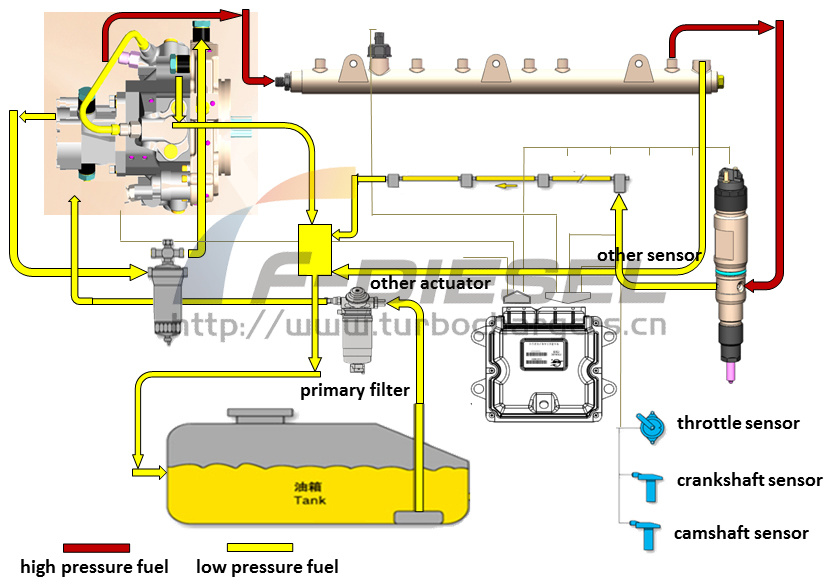 Rotary CRS Fuel Circuit Scheme